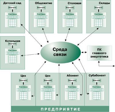 Децентрализованная АСКУЭ